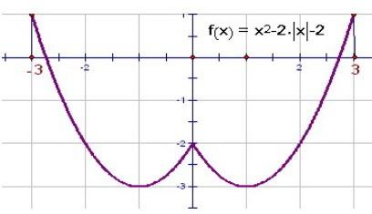 укажите график функции y x+2 2