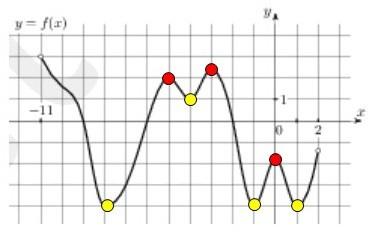 равна графике если в 2 производная